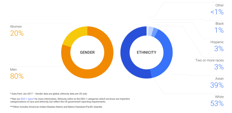 Chart showing 20% of Google technical employees are women