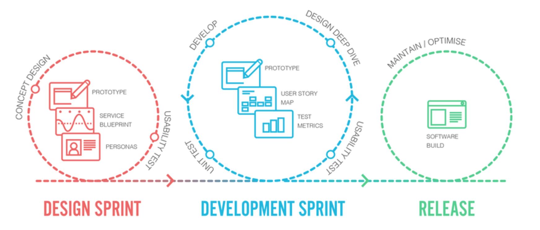 How to master lean design for agile development matt corrall establish a solid foundation malvernweather Image collections