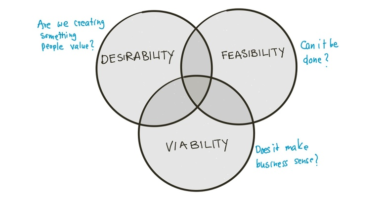 Venn diagram for succesful ideas - desirable, feasible and viable